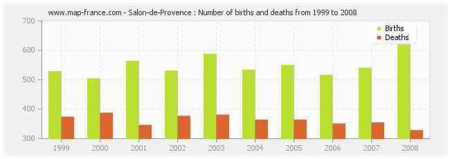 Salon-de-Provence : Number of births and deaths from 1999 to 2008