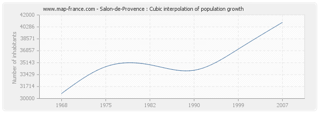 Salon-de-Provence : Cubic interpolation of population growth