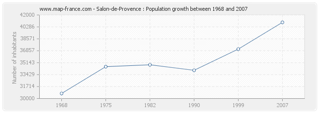 Population Salon-de-Provence