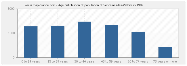 Age distribution of population of Septèmes-les-Vallons in 1999