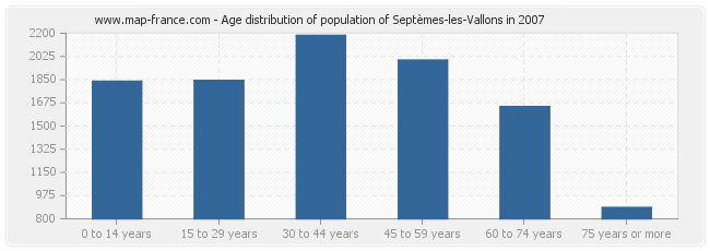 Age distribution of population of Septèmes-les-Vallons in 2007