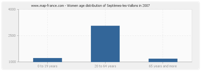 Women age distribution of Septèmes-les-Vallons in 2007