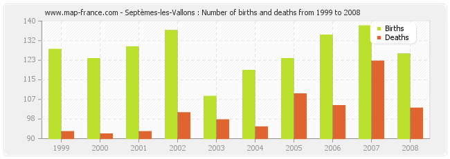 Septèmes-les-Vallons : Number of births and deaths from 1999 to 2008