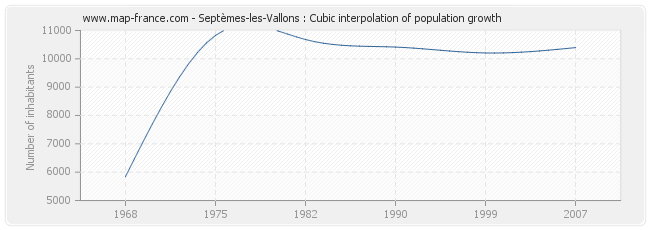 Septèmes-les-Vallons : Cubic interpolation of population growth