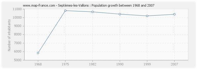 Population Septèmes-les-Vallons