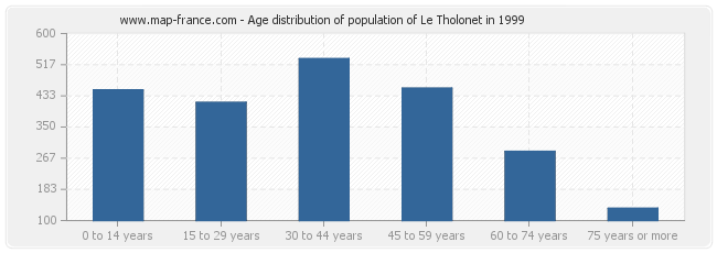 Age distribution of population of Le Tholonet in 1999