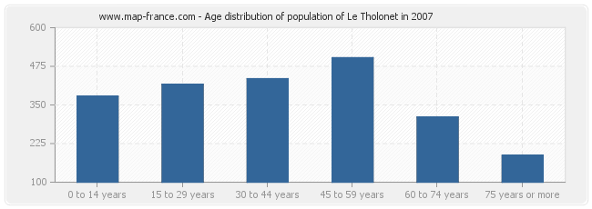 Age distribution of population of Le Tholonet in 2007