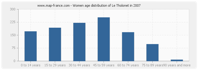 Women age distribution of Le Tholonet in 2007