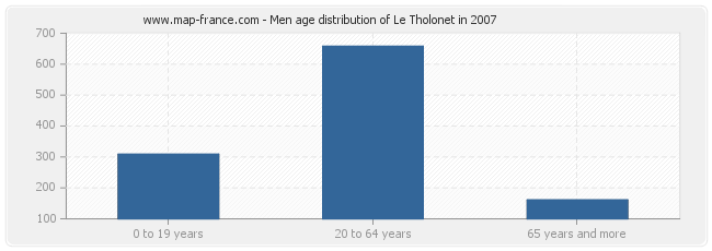 Men age distribution of Le Tholonet in 2007