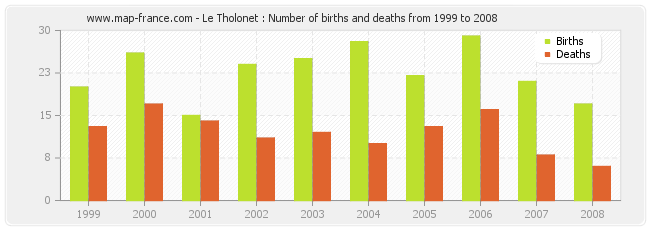 Le Tholonet : Number of births and deaths from 1999 to 2008