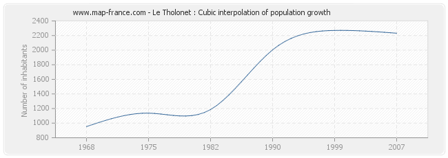 Le Tholonet : Cubic interpolation of population growth