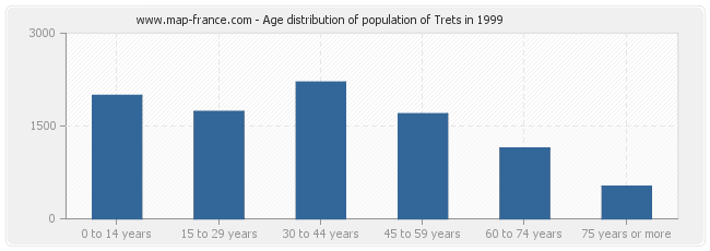 Age distribution of population of Trets in 1999