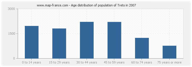 Age distribution of population of Trets in 2007