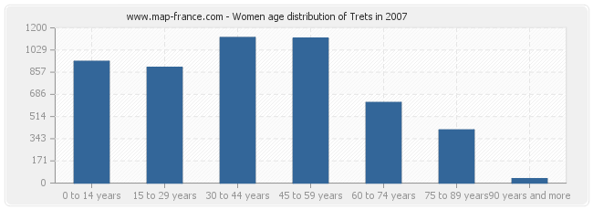 Women age distribution of Trets in 2007
