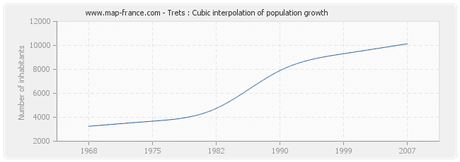 Trets : Cubic interpolation of population growth