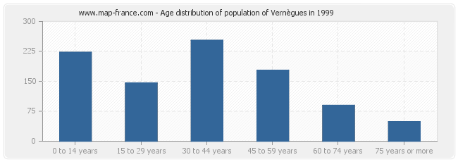 Age distribution of population of Vernègues in 1999