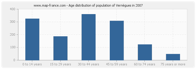 Age distribution of population of Vernègues in 2007