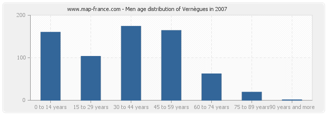 Men age distribution of Vernègues in 2007