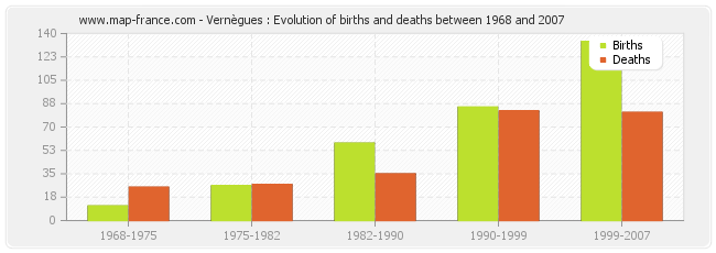 Vernègues : Evolution of births and deaths between 1968 and 2007