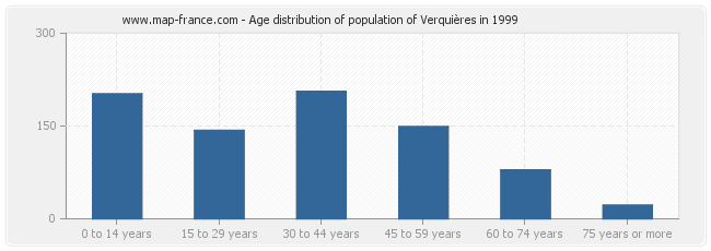 Age distribution of population of Verquières in 1999
