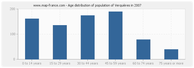 Age distribution of population of Verquières in 2007