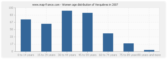 Women age distribution of Verquières in 2007