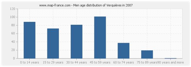 Men age distribution of Verquières in 2007