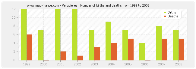 Verquières : Number of births and deaths from 1999 to 2008
