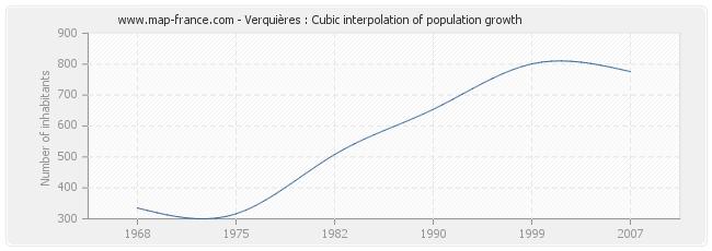 Verquières : Cubic interpolation of population growth