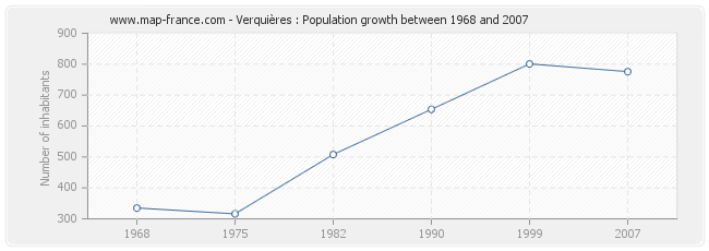Population Verquières