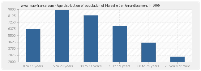 Age distribution of population of Marseille 1er Arrondissement in 1999