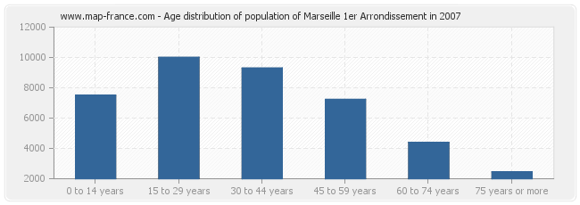 Age distribution of population of Marseille 1er Arrondissement in 2007