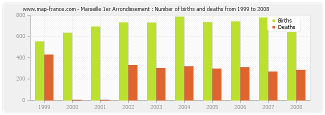 Marseille 1er Arrondissement : Number of births and deaths from 1999 to 2008