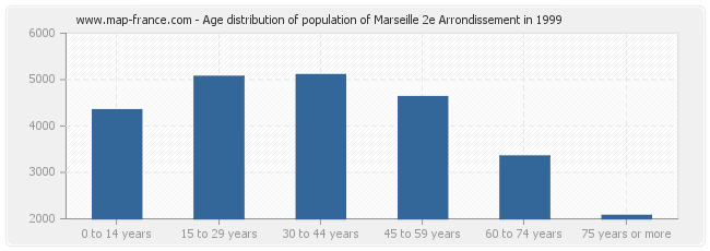 Age distribution of population of Marseille 2e Arrondissement in 1999