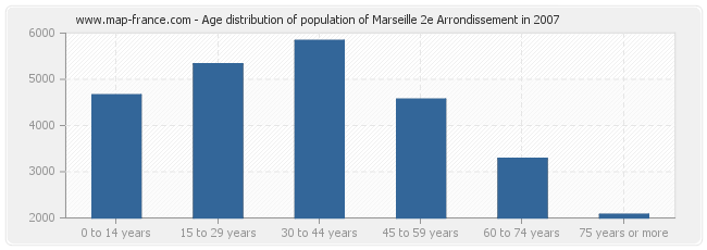 Age distribution of population of Marseille 2e Arrondissement in 2007