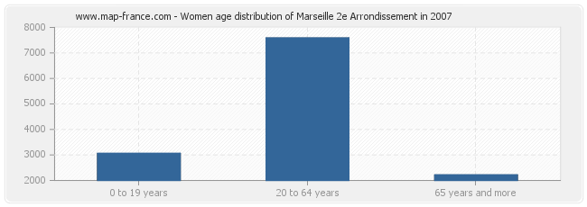 Women age distribution of Marseille 2e Arrondissement in 2007