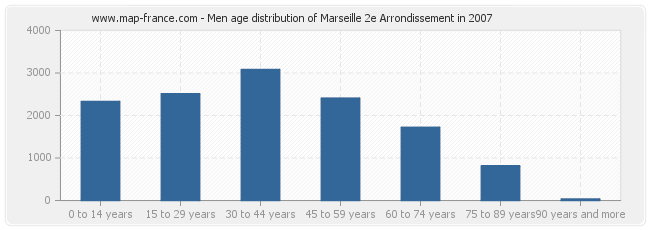 Men age distribution of Marseille 2e Arrondissement in 2007