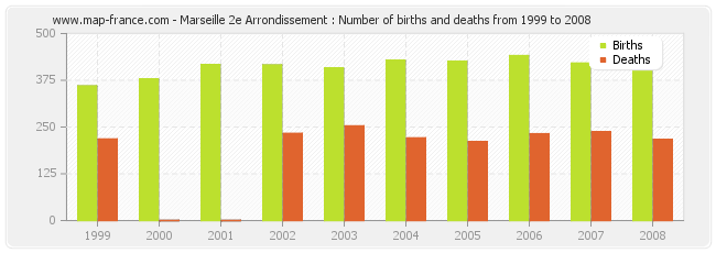 Marseille 2e Arrondissement : Number of births and deaths from 1999 to 2008