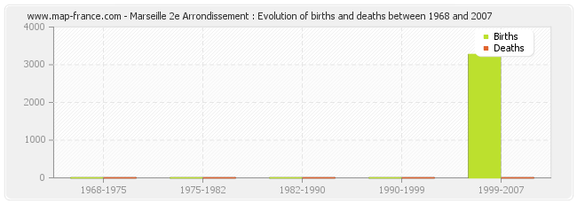 Marseille 2e Arrondissement : Evolution of births and deaths between 1968 and 2007