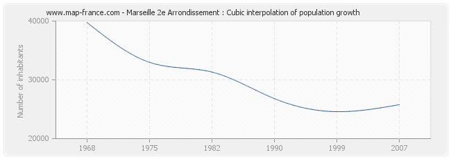 Marseille 2e Arrondissement : Cubic interpolation of population growth