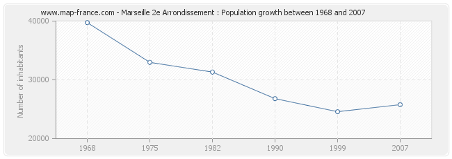 Population Marseille 2e Arrondissement