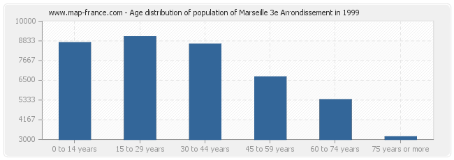 Age distribution of population of Marseille 3e Arrondissement in 1999