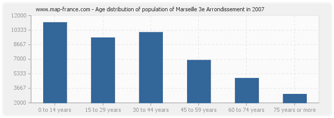 Age distribution of population of Marseille 3e Arrondissement in 2007