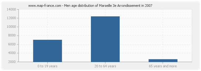Men age distribution of Marseille 3e Arrondissement in 2007