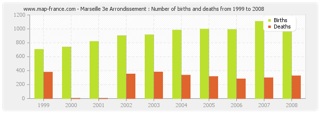 Marseille 3e Arrondissement : Number of births and deaths from 1999 to 2008