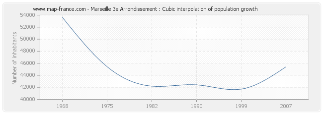 Marseille 3e Arrondissement : Cubic interpolation of population growth