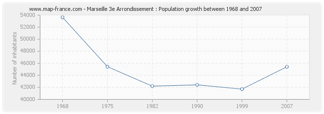 Population Marseille 3e Arrondissement