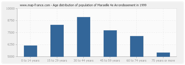 Age distribution of population of Marseille 4e Arrondissement in 1999