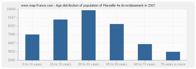 Age distribution of population of Marseille 4e Arrondissement in 2007