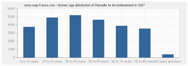 Women age distribution of Marseille 4e Arrondissement in 2007